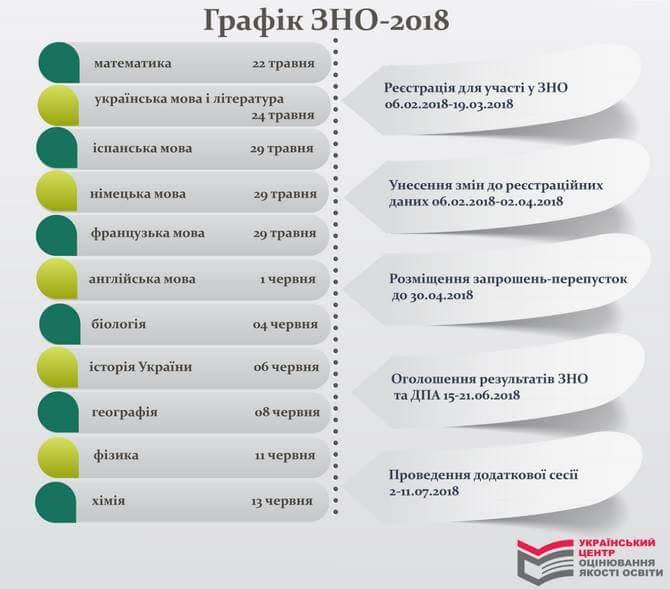 ЗНО-2018
